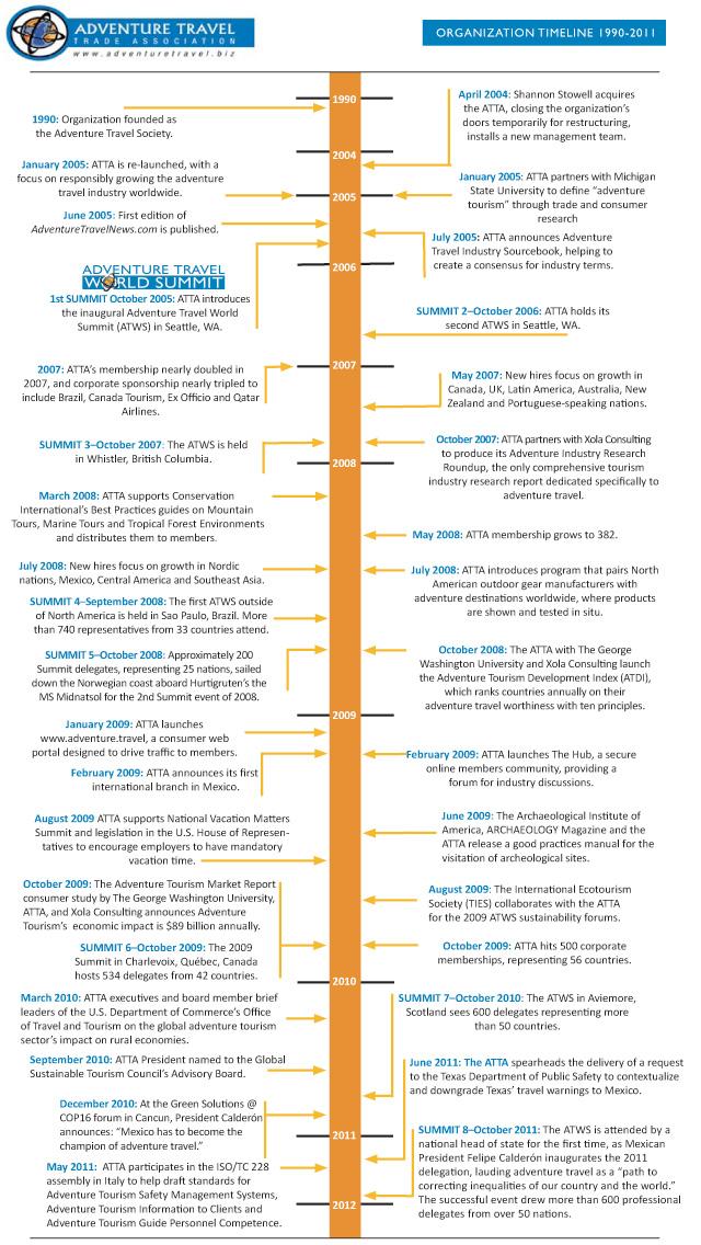ATTA Creates Timeline of Key Milestones | Adventure Travel