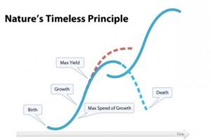 natures-timeless-principle