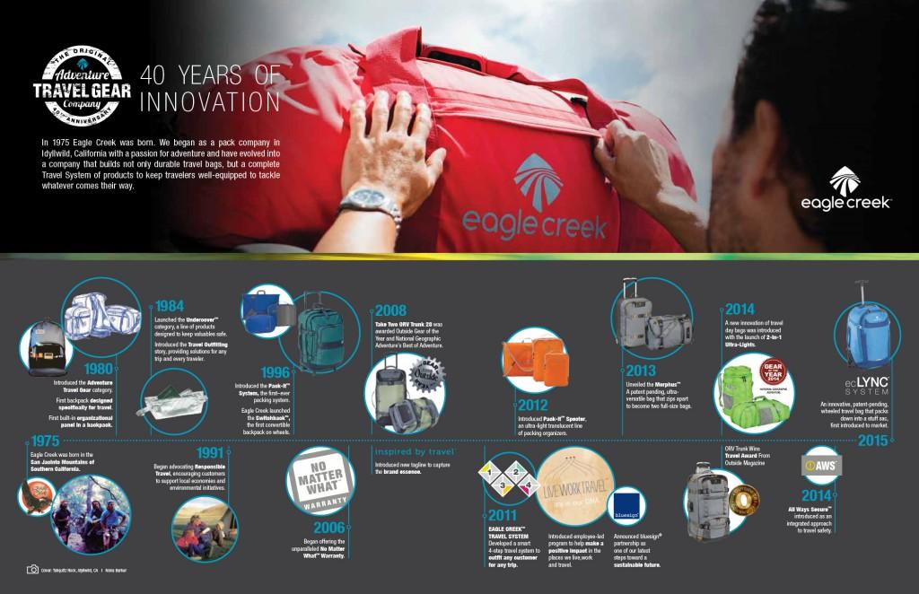 EC InnovationTimeline 2015