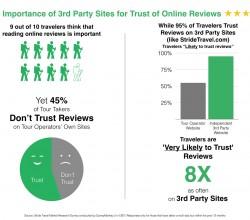 Trust-of-Online-Reviews-Stride-Travel (1)