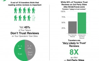 Trust-of-Online-Reviews-Stride-Travel (1)