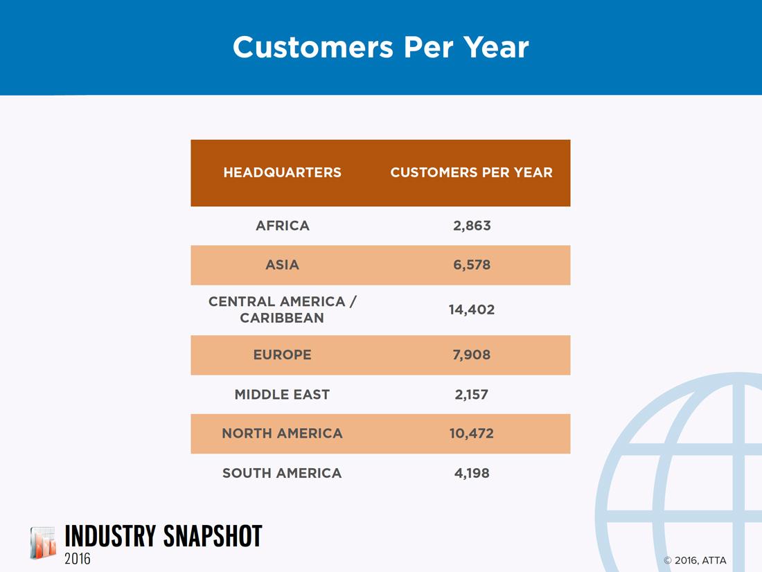 Travel Industry Statistics Europe