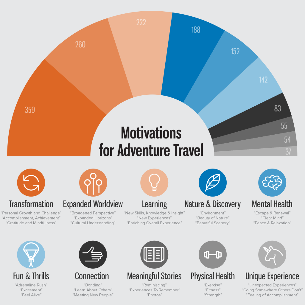 Research Reveals Adventure Travelers Primarily Motivated