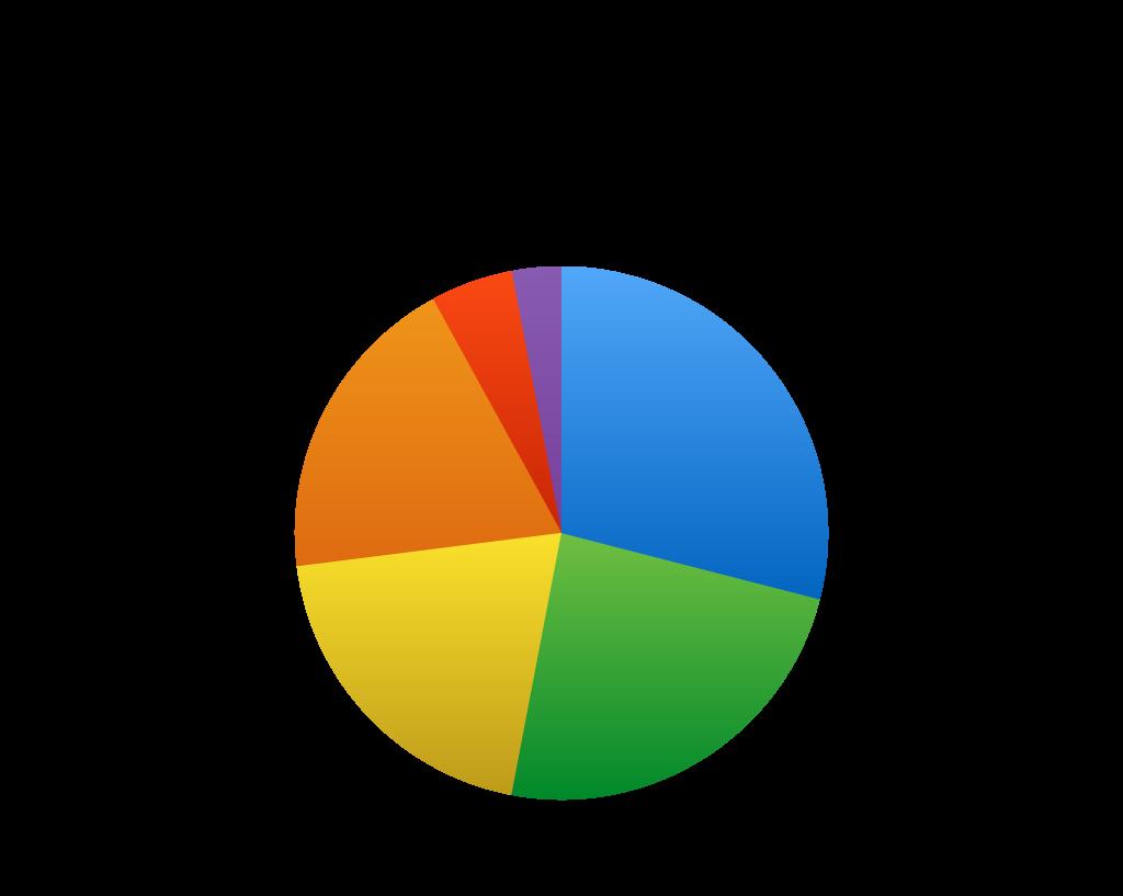 atta-age-profile-of-respondents