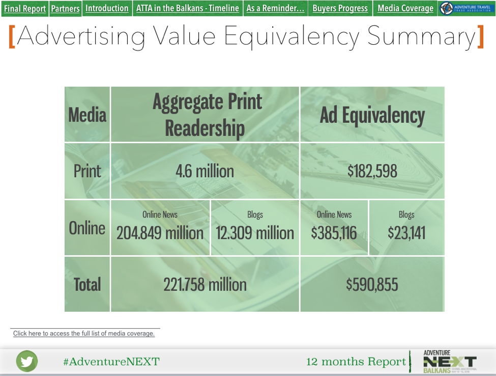 AdventureNEXT Balkans 12-months Report summarizing media ad value.