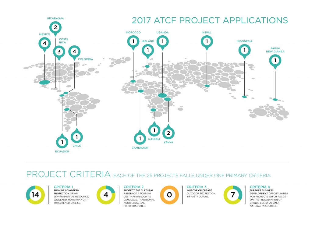 atcf-project-infographic
