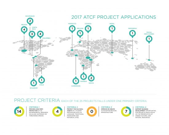 atcf-project-infographic-1