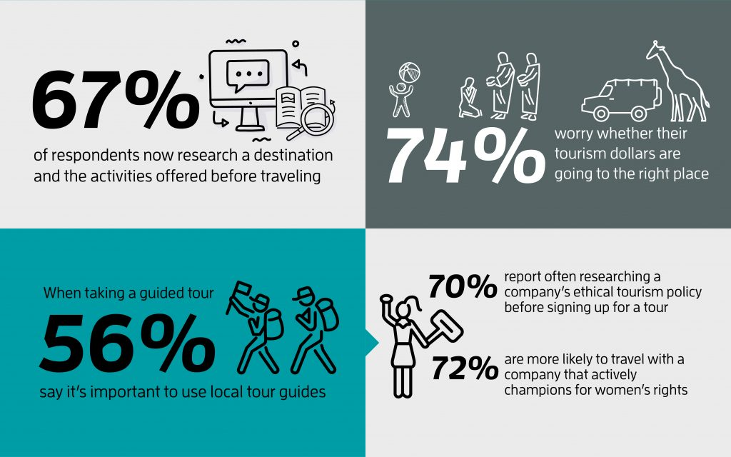 Traveler Research Signals Increased Awareness, Interest in